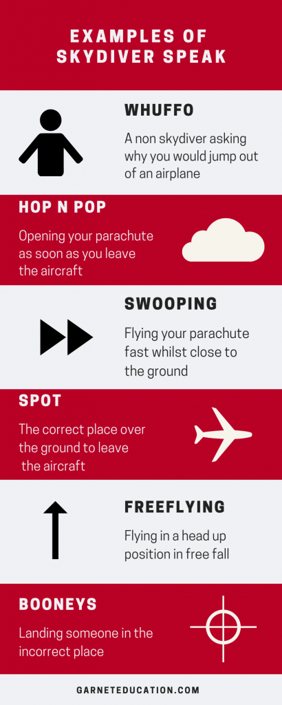 An info-graphic showing examples of skydiver speak.
