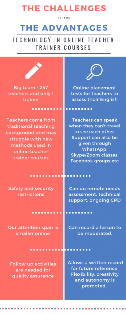 The challenges of online teacher trainer courses and the advantages of using technology. Infographic.